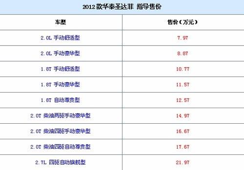 售7.97 21.97万 2012款华泰圣达菲上市高清图片