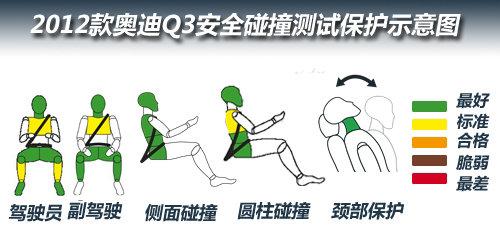 行人保护有待提升 奥迪Q3碰撞安全解析