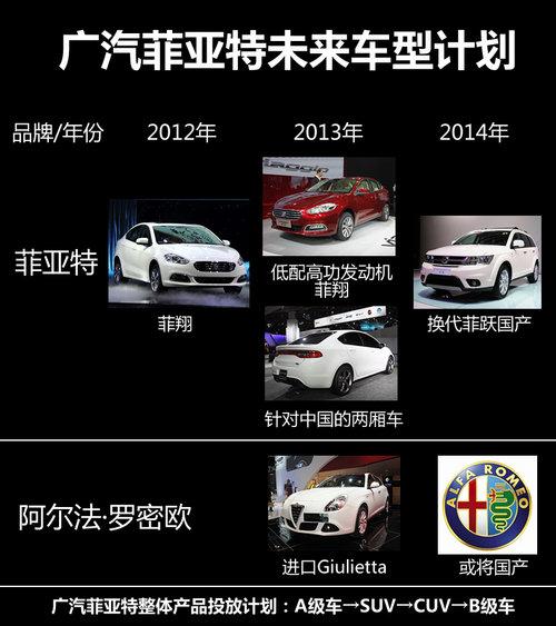 针对中国研发 广汽菲亚特车型计划曝光 高清图片