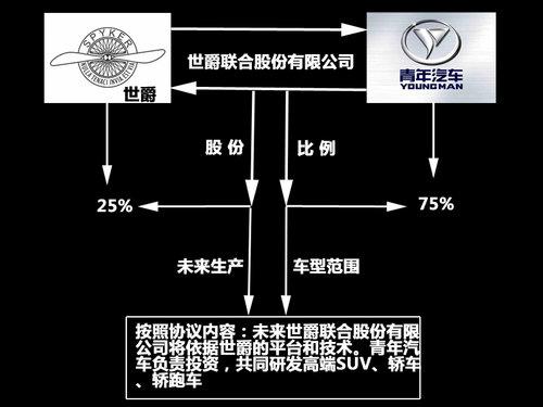 青年汽车联手世爵 将研发高端SUV/轿跑