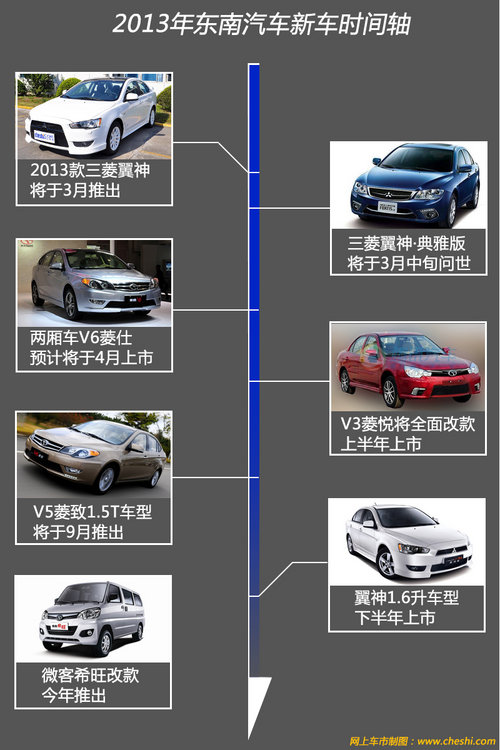 今年将推7款新车 东南未来5年规划曝光