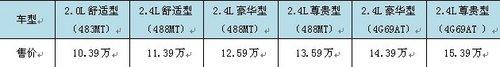 比亚迪新M6正式抵达广西和星4S店