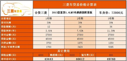 真品质高性价更节能——三菱2013款蓝瑟