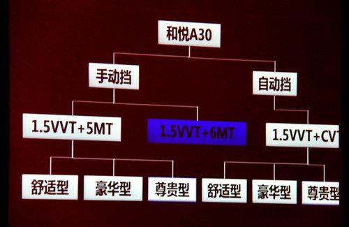 江淮和悦A30预售6-7万 1.5VVT+CVT九月上