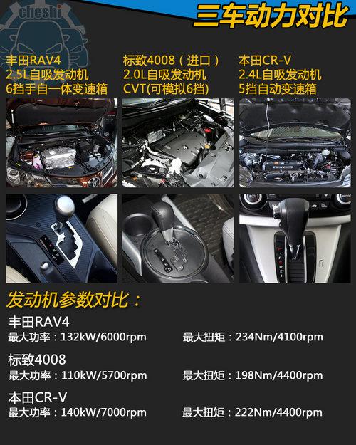 同为24万 RAV4/4008/CRV紧凑型SUV竞技