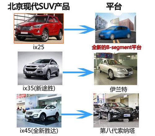 """北京现代""""GC""""SUV明年11月上市 替途胜"""
