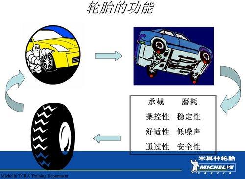了解正确的轮胎知识 米其林轮胎知识讲座