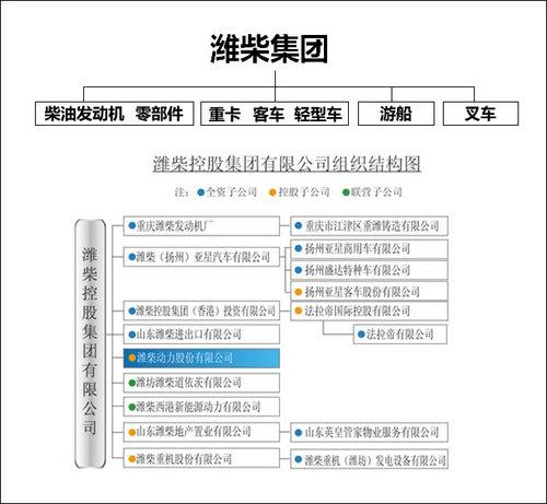SUV/MPV/皮卡 潍柴明年陆续推多款新车