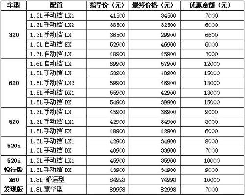 力帆320 超值回馈 最低仅售29800元