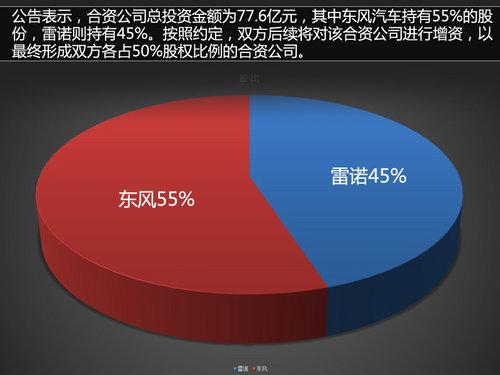 东风-雷诺落户武汉/产能15万 SUV先国产