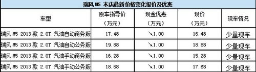 """喜迎新年 购江淮瑞风M5""""马""""上优惠1万"""