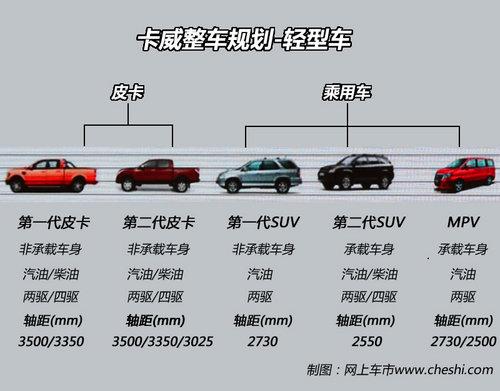 专注打造皮卡/SUV 卡威汽车5年新车规划