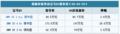 最高优惠26.6万元 宝马X5购置税减半