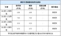 [安阳]帅客有现车 购1.6车型赠原车DVD导航 礼包