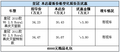 老款丰田皇冠  部分车型优惠3.8万元