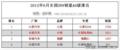 2012年6月瑞麒X1销量排行