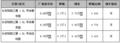 悦翔三厢综合优惠5千元 现车供应