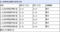 2012款新胜达购车送3万元送装饰配件 现车有售