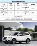 保险杠给力新胜达有部分现车供应 赠5000元装潢(图)