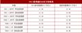 新荣威550正式上市 售11.88-18.28万元