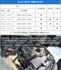 宝马3系GT动力