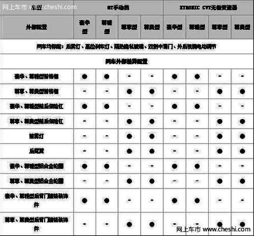 新款NV200 CVT配置 预售11.4-14万