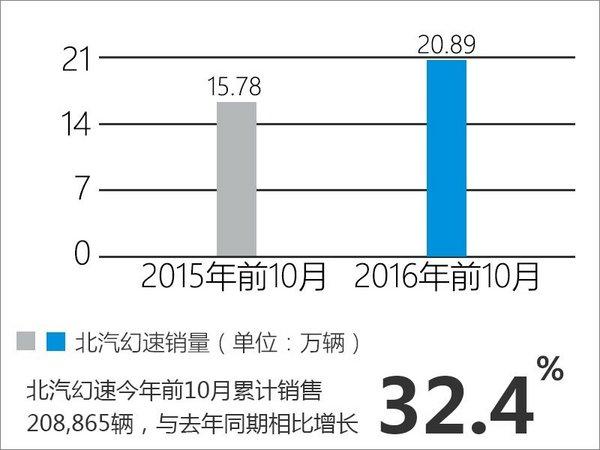 北汽幻速将推旗舰SUV 搭载2.0T发动机-图4