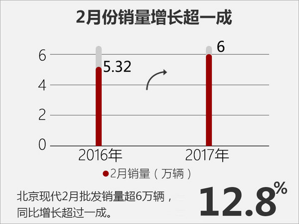 产品主导市场?看北京现代2017如何布局-图4