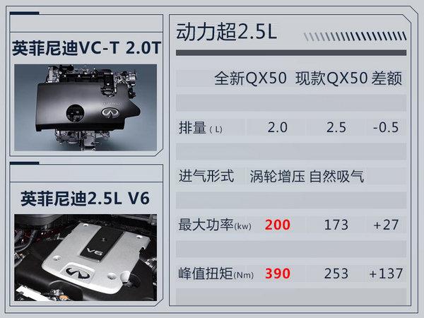 英菲尼迪新QX50落户大连工厂 搭黑科技2.0T引擎-图4