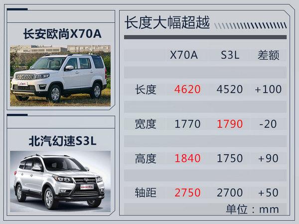 长安将推全新大7座SUV 搭1.3T引擎/动力超1.6L-图4