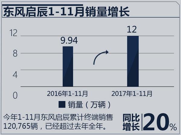 周先鹏:T70强势助攻 东风启辰销量同比劲增65%-图3