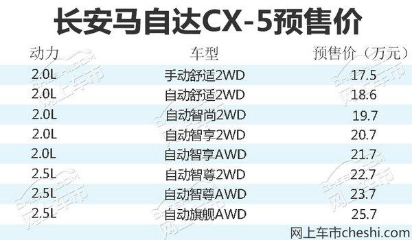 长安马自达新CX-5预售价曝光 17.5-25.7万元-图2