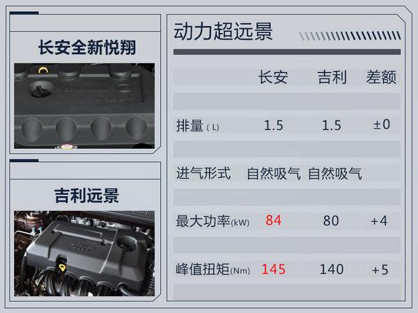 长安新悦翔内饰升级 悬浮式中控屏酷似宝马7系-图9