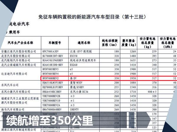 比亚迪明年3款王朝新车上市 挑战60万销量目标-图7