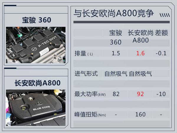 宝骏将推全新多功能家轿360 1.5L+MT动力组合-图3