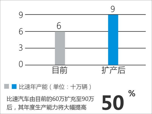 比速将大幅扩充产能 持续优化-网络渠道-图3