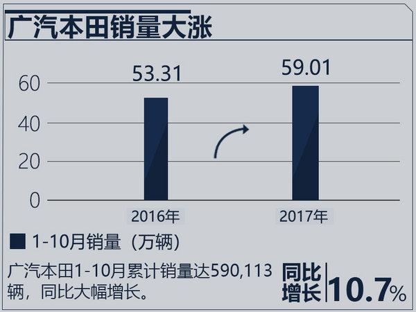 年底销量预期超70万辆 广汽本田明年推新能源车-图1