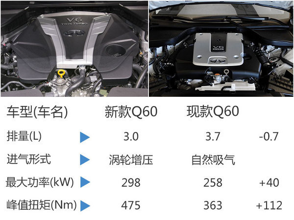 东风英菲尼迪推全新轿跑车 Q60国内首发-图3