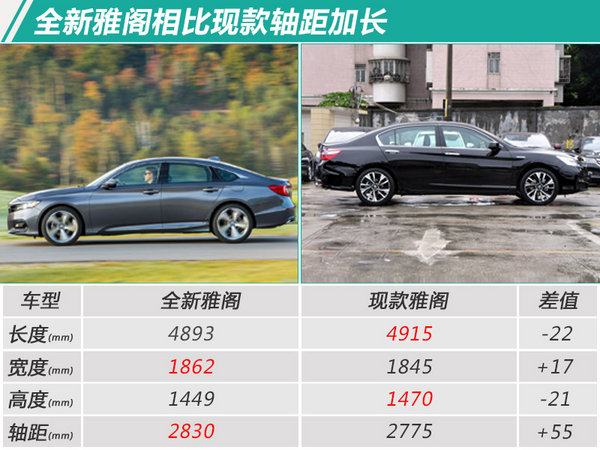 广汽本田将推出全新雅阁 百公里综合油耗下降1L-图5