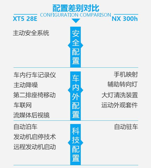 美式豪华还是日式运动 XT5 28E对比NX 300h-图6