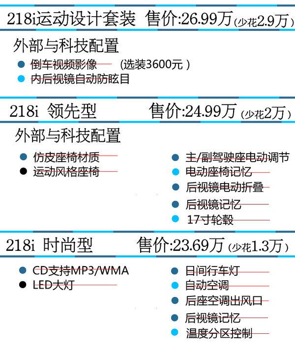 推荐218i顶配 华晨宝马2系旅行购买推荐-图1