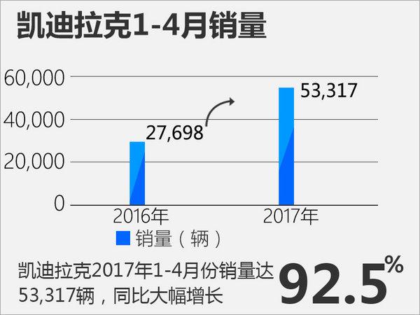 凯迪拉克4月销量达1.3万辆 同比大增98%-图1