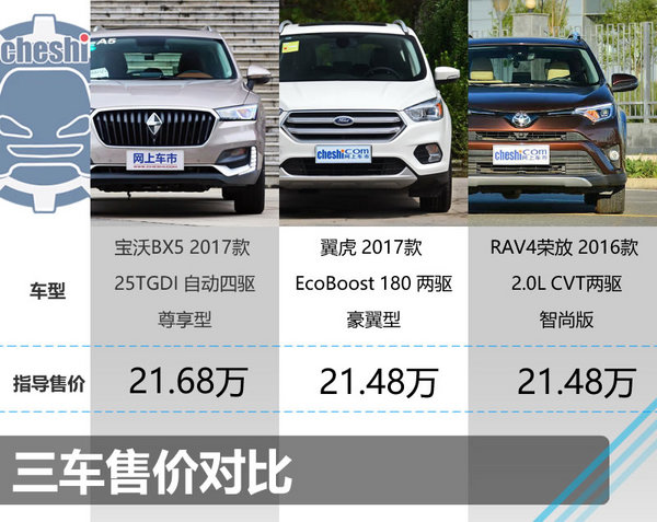 21万买主流SUV 宝沃BX5/翼虎/荣放选谁?-图1