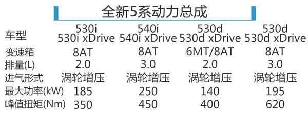 全新5系2月11日上市 中国市场推长轴版-图8