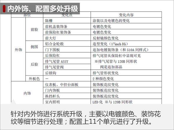 一汽丰田新皇冠撤销2.5L车型 装备晋级-图3