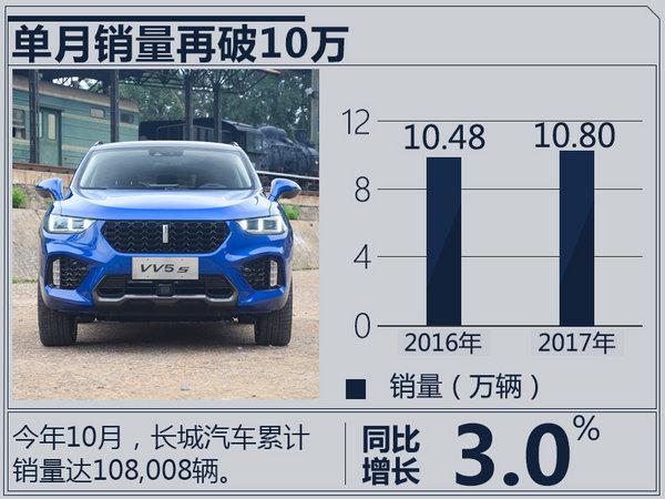 长城汽车1-10月销量微增 全新哈弗H6本月上市-图3
