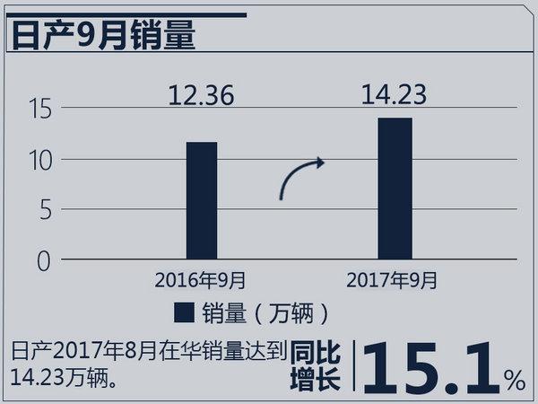 日系3大车企9月销量 日产重夺冠军 本田步步紧逼-图3