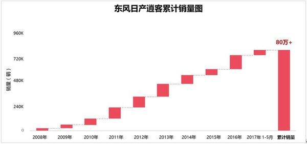 东风日产逍客斩获80万销量战绩 坐实15万级SUV市场标杆地位-图1