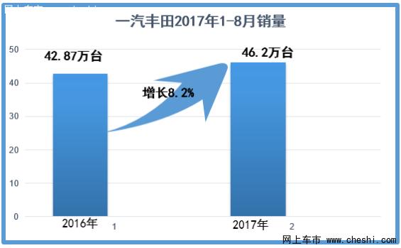 一汽丰田将隆重举办品牌日嘉年华活动-图2