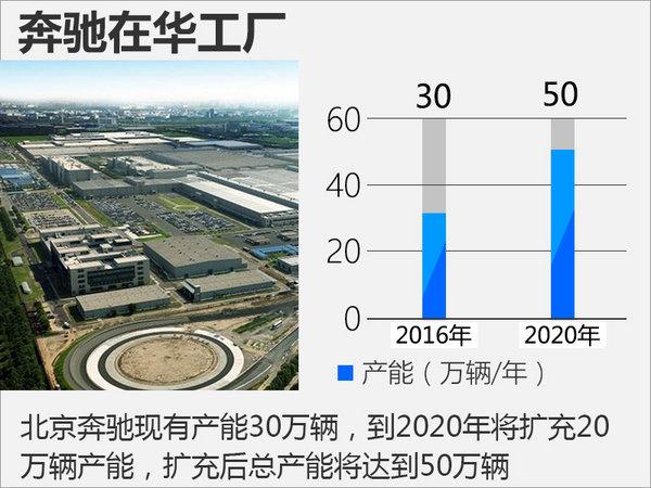 6大豪华品牌在华扩建 新增产能超过110万辆-图1